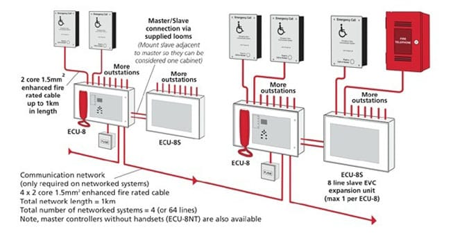 refugeschematic disabled refuge emergency communication system gd systems ctec disabled alarm wiring diagram at soozxer.org